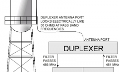 Repeater duplexer small